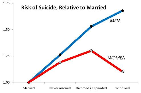Suicide Risk by Marital Status