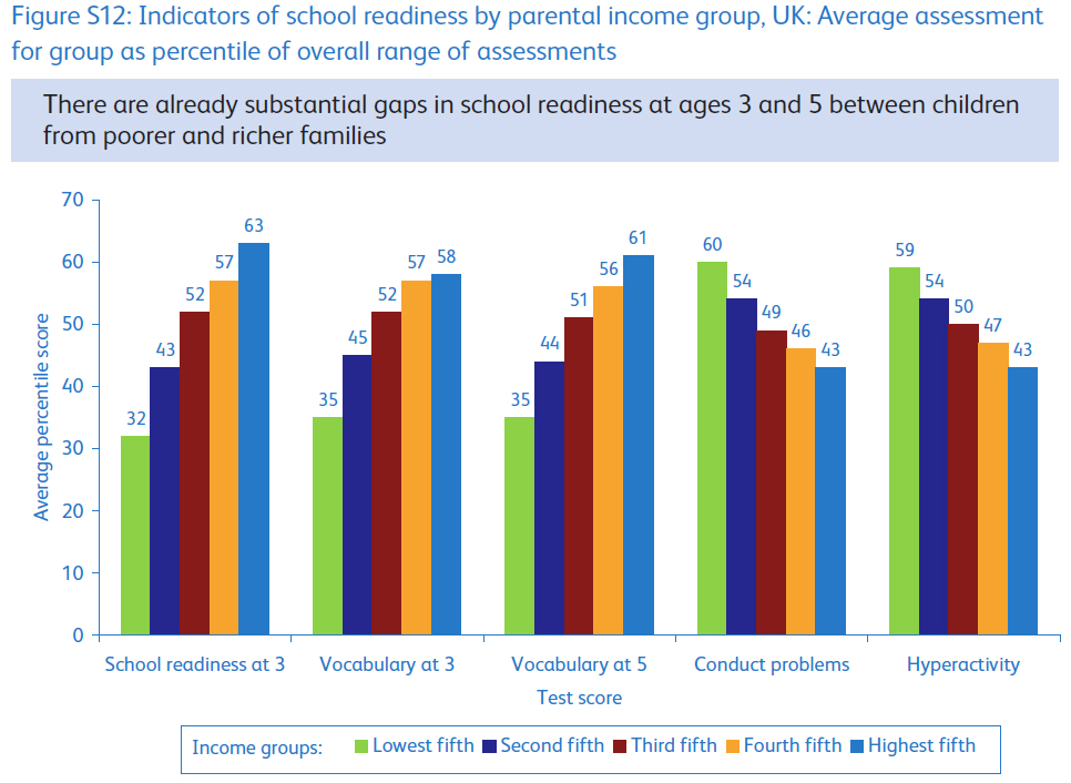 social class and inequality Here a few visual updates and links which highlight the extent of class inequality in the uk today 1 in education 3 year olds from the richest fifth of households are twice as likely to be 'school ready' than 3 year olds from the poorest fifth of households 2, by health – this is a nice, if dated article which reminds us that based on 2007-2009 mortality rates, a man aged 65.