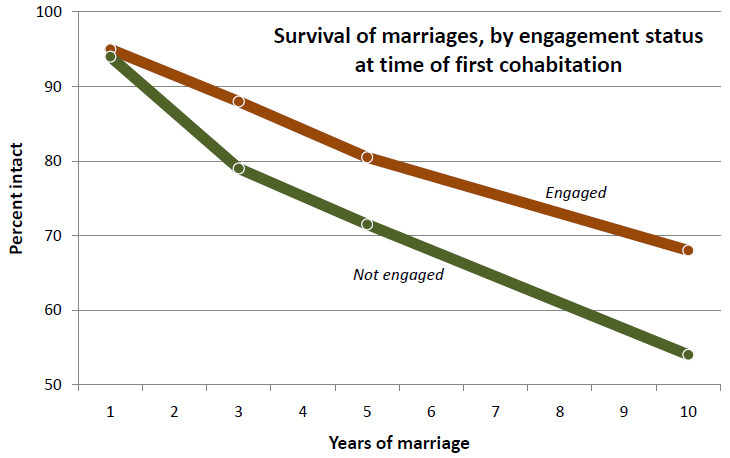 relationship between cohabitation and divorce