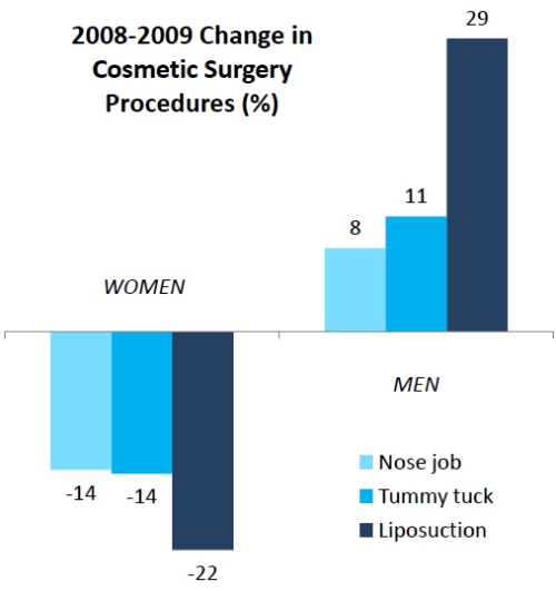 Cosmetic surgery cutbacks (for women)   Family Inequality