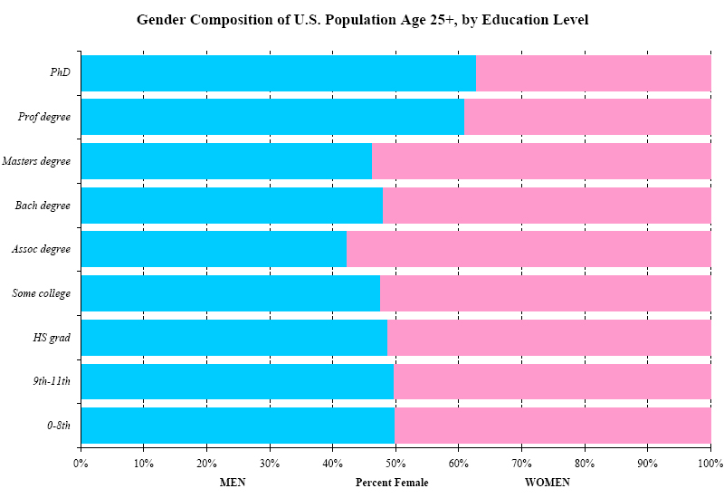 education inequality in america essay