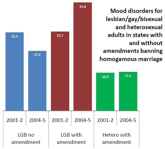 gay and bisexual LGB individuals found an increase in psychiatric disorders