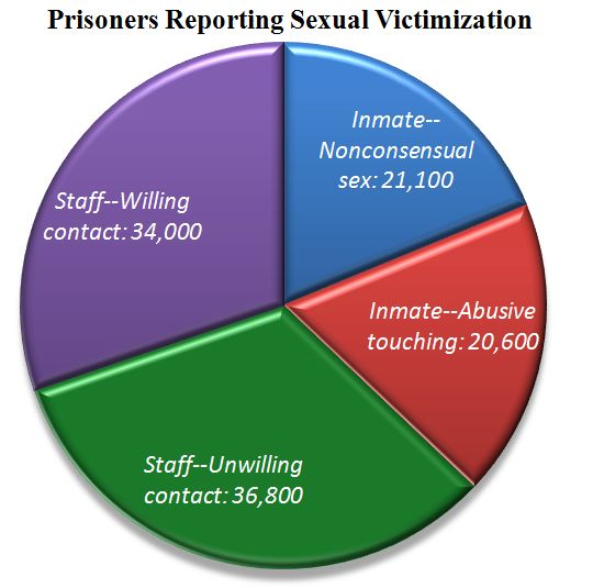 Inmate sex sexuality in prison