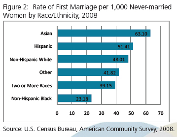 Race marriage statistics