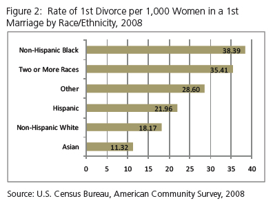 divorce rate in us higher for african american couples Here's what the divorce rate actually means   the divorce rate among same-sex couples in new hampshire and vermont is slightly lower than  is it just us,.