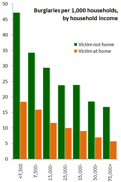 October 2010 family inequality page 2 for Bureau justice statistics