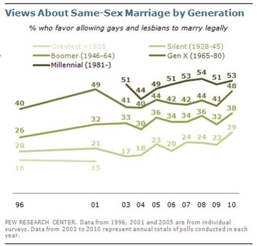 viewpoints on gay marriage