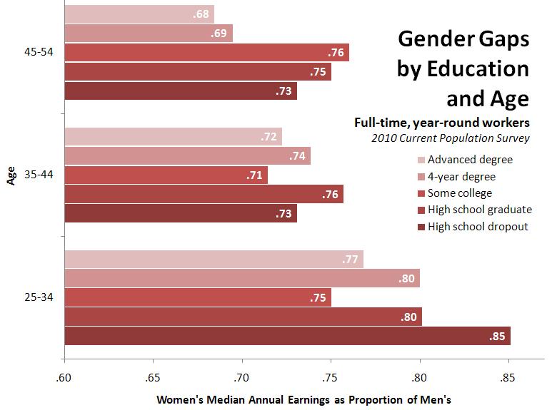 Gender Prison: Reid: Senate to Consider ENDA | Voices on the Square