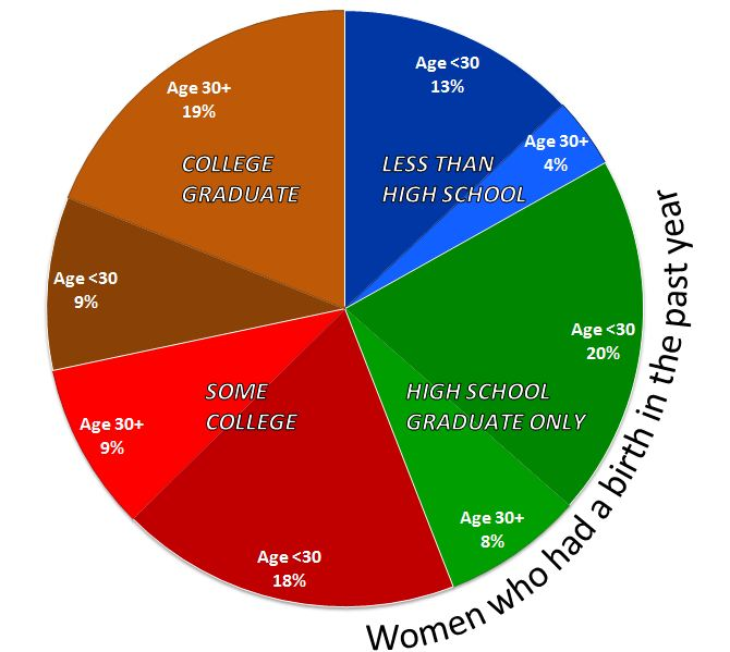 Knox College Gay Statistics Population Proportion
