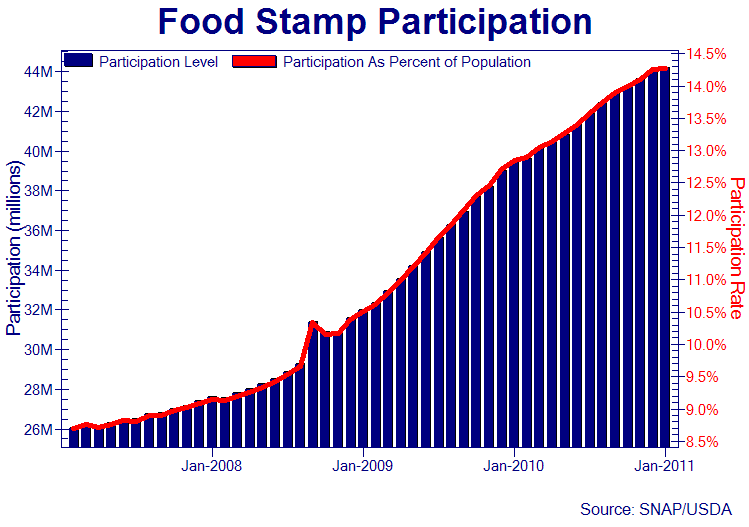 Channel  Food Stamps