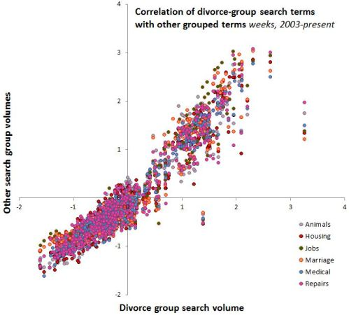 Googling Divorce More Family Inequality