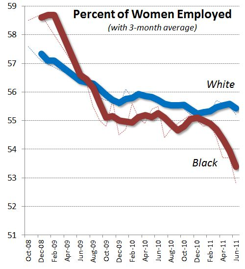 women and employment In this week's fact-checking video, cnn's jake tapper reviews a white house talking point about the increase in the number of women employees on the president's watch.
