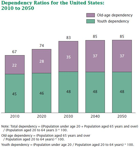 """an analysis of the ratio of elderly to working age adults Growth and inequality age invaders the """"old-age dependency ratio""""—the ratio of old people to those of working age—will an analysis of 43."""