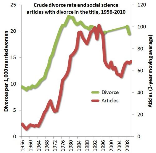 articles divorce statistics