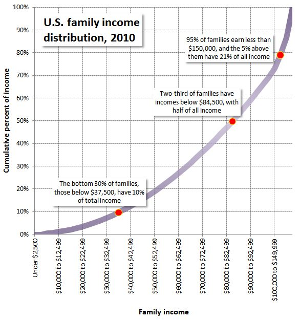 Little Income Distribution Graph