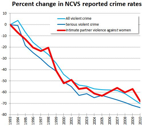how do crime rates relate to arrest rates Because of this, alcohol-related violence and crime rates are on the rise throughout the country over the past several decades, researchers have examined the relationship between alcohol, drugs and crime.