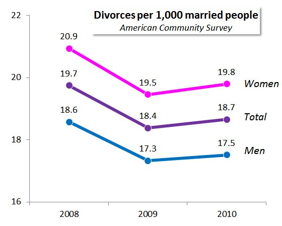 2011 marriage and divorce rates in america
