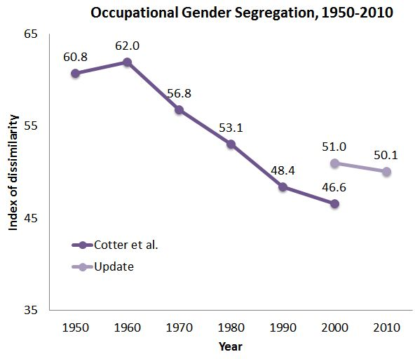 gender and david a cotter Changes in youths' gender ideology, led by joanna pepin, a phd  of maryland  and co-authored by dr david cotter of union college,.