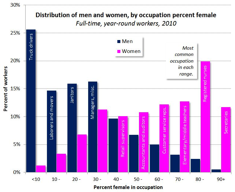 gender inequality in employment and occupational The gist: the state of gender parity in the modern workplace is alarming  progress on some gender equality issues like discrimination and.