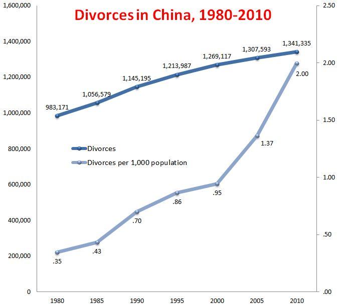 the alarming increase of divorce rates in the united states The rate of divorce for the chinese is increasing at an alarming rate an estimated 287 million chinese marriages ended in divorce in 2012 alone, a number on the rise for the seventh year in a row it seems that the recent upward trend has been the result of several factors including china's famous .
