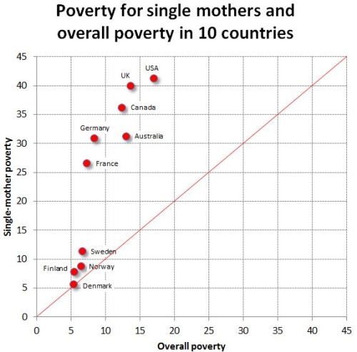 single mothers and poverty Single mothers and welfare: a new opinion research center surveys indicate that most people believe that more ought to be done to assist those living in poverty.
