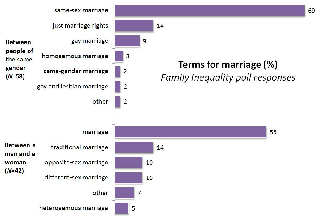 Frequency marriage sexual statistics