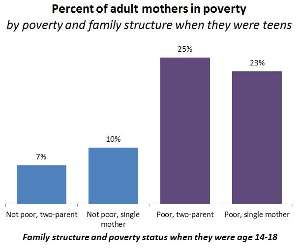 poverty single mothers and class mobility sociological images source