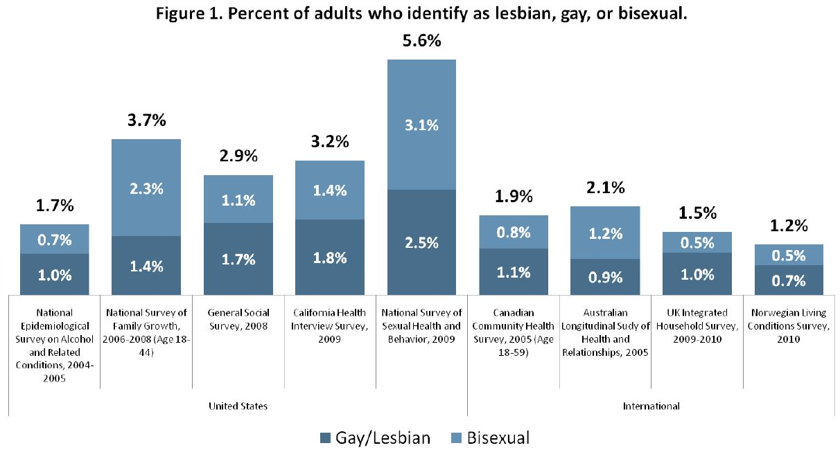 Americans Greatly Overestimate Percent Gay, Lesbian in U. S.