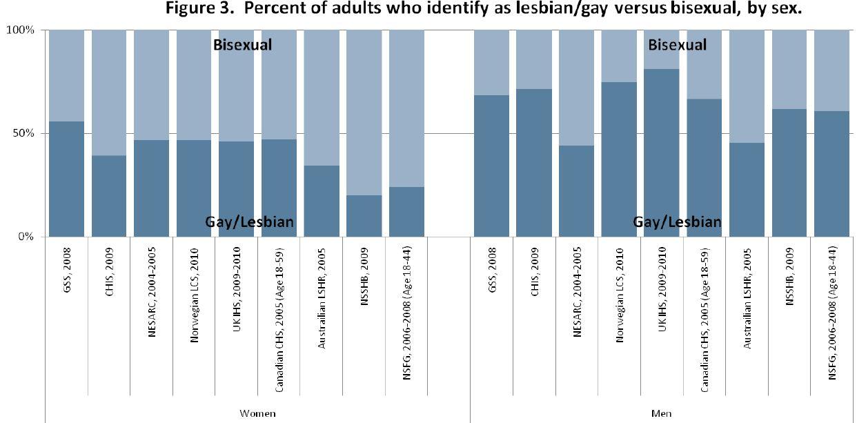 Australian sexual orientation statistics