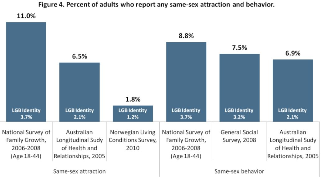... sexual attraction. Here surveys find much higher rates of gayness.