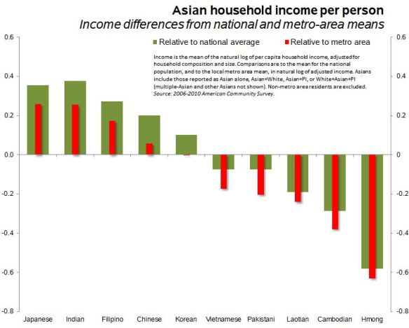 Do Asians in the U S  have high incomes? | Family Inequality