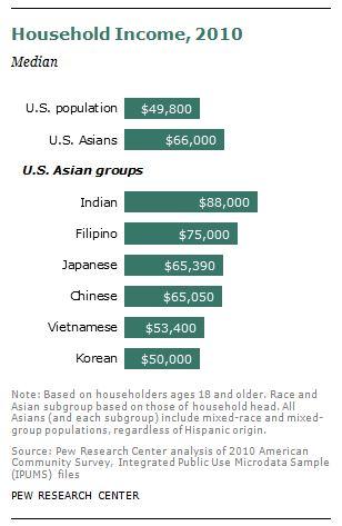 http://familyinequality.files.wordpress.com/2012/06/pew-asian-income.jpg