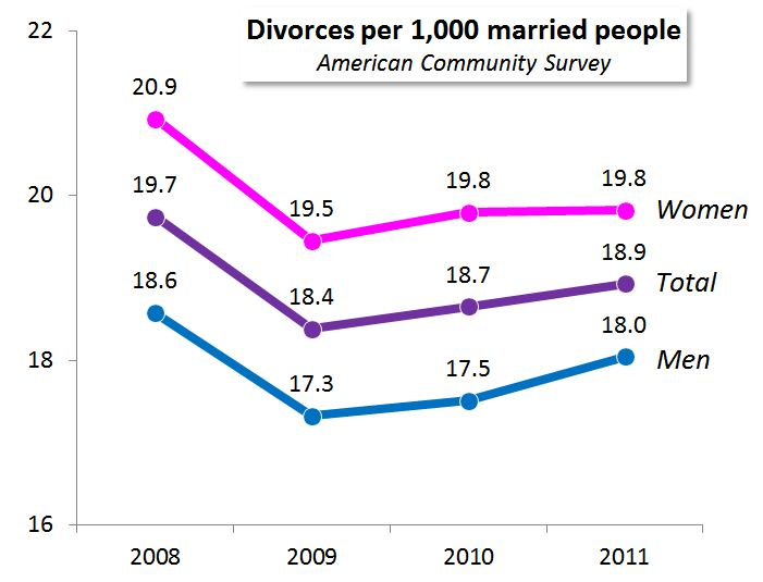 Heterosexual marriage divorce rate