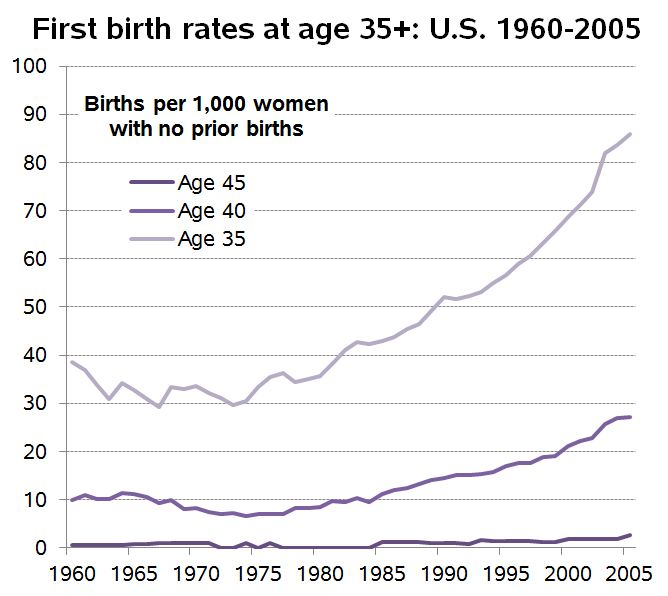 first birth rates 60-05