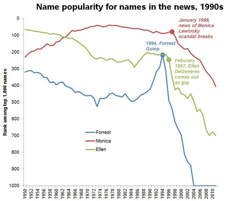 nineties-names