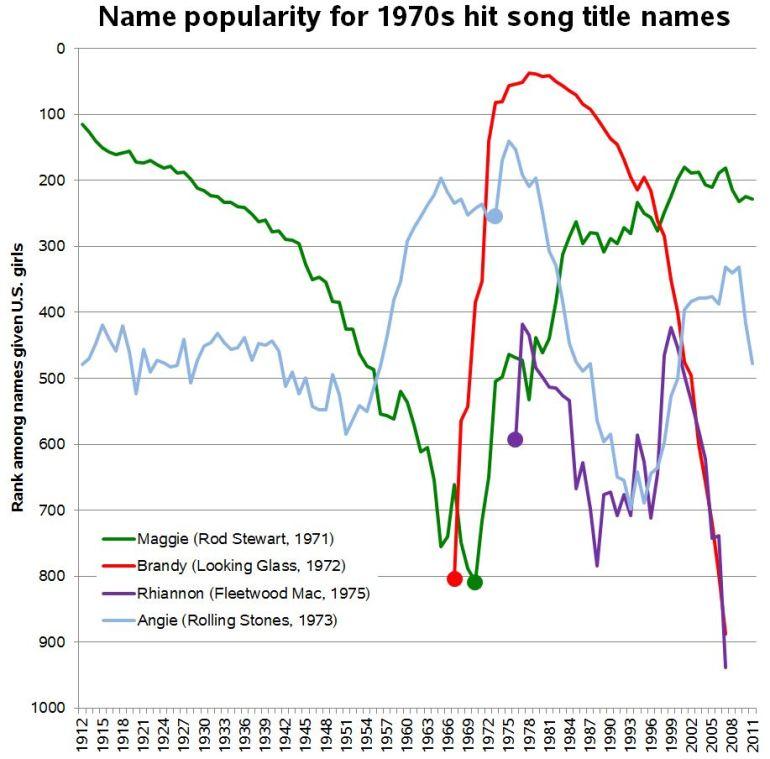 song-names