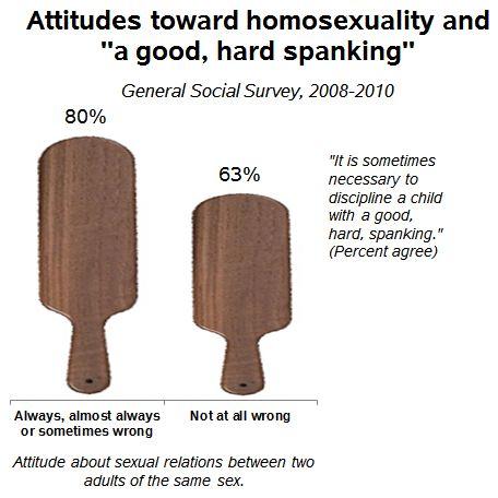 spank-homo-attitudes