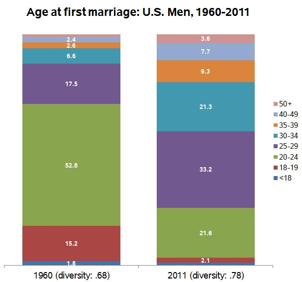 age-at-marriage-men-60-11a
