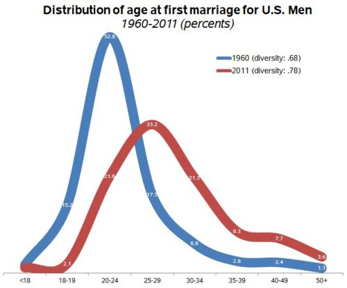 age-at-marriage-men-60-11b