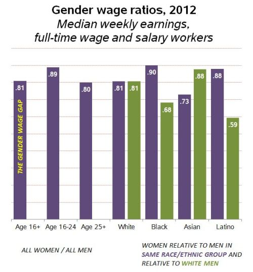 gender earnings gap 2012