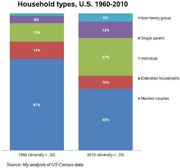 increasing diversity of american family Examine the reasons for the increase in family and household diversity in there has been an increase in another thing that also determines family diversity is.