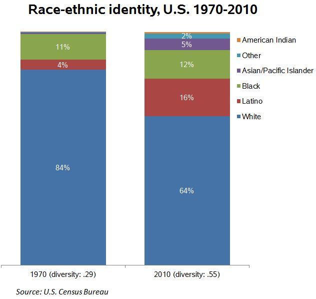 race-ethnic-diversity