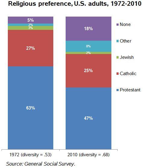 religious-diversity