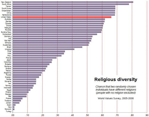 wvs-religious-diversity