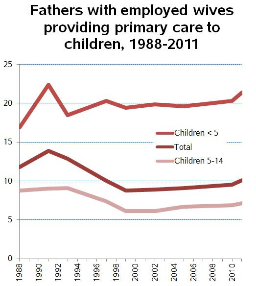 father-primary-care