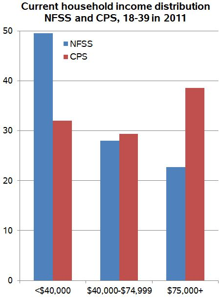 nfss-income
