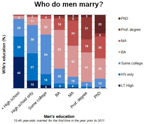 who do men marry