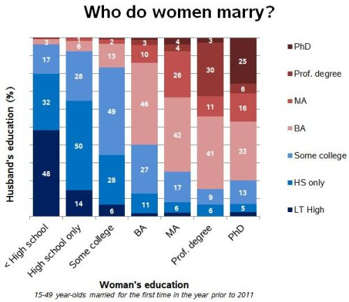who do women marry