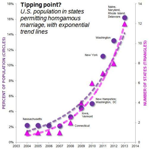 homogamy-tipping-point