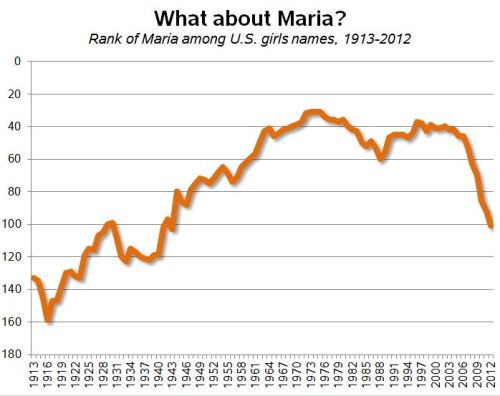 maria-ranks